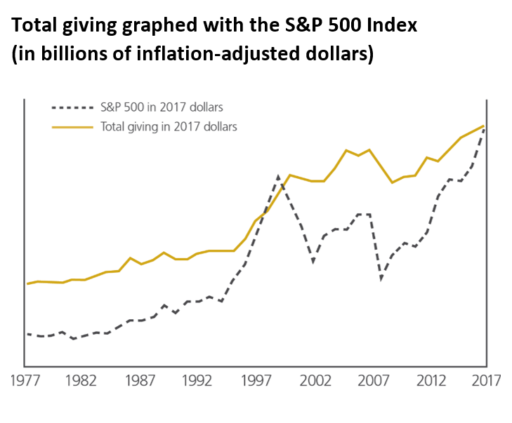 Total giving graphed with the S&P 500 Index