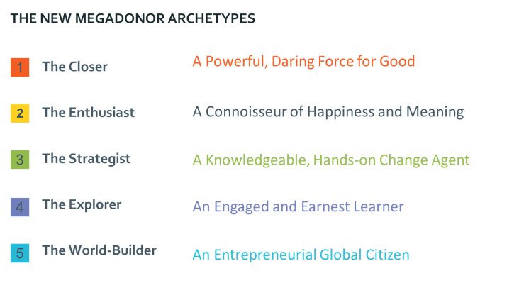 The New Megadonor Archetypes